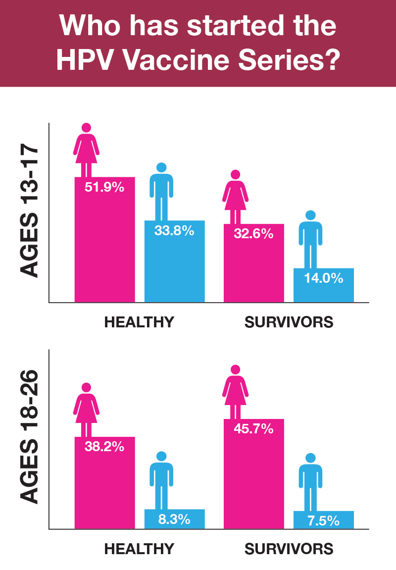 hpv cancer survivors)